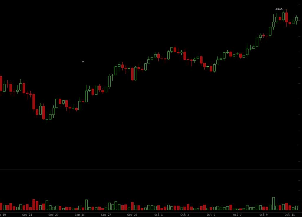 bitcoin-zari-rijen