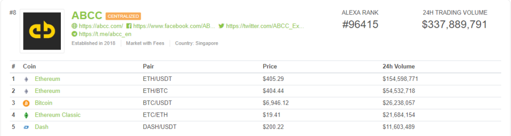 abcc-exchange-volume-24h