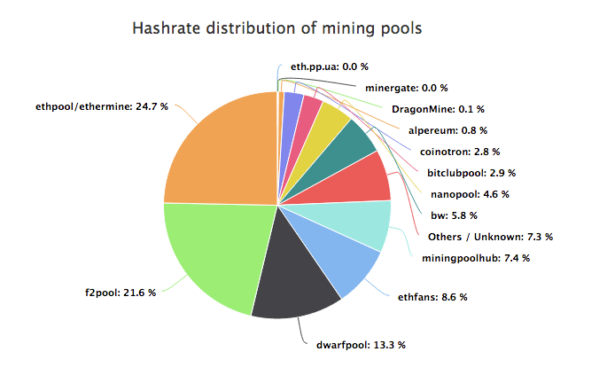 mining-pool-hash-rate-distribuce-ethereum