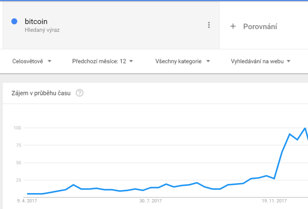 bitcoin-google-trends