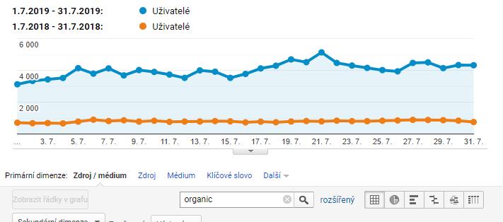 Meziroční srovnání z Analytics